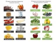 10 очищающих и токсичных продуктов питания