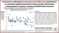 Аналогично наблюдается отрицательная (обратная) зависимость и в разнице продолжительности жизни между мужчинами и женщинами в