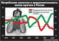 Потребление алкояда и продолжительность жизни мужчин